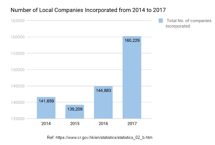 Number of Local Companies Incorporated in Hong Kong
