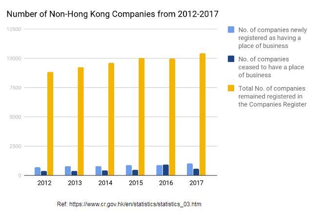 Non Hong Kong Companies Statistics