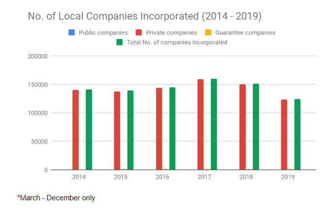 Hong Kong Local Companies Incorporaetd 2019