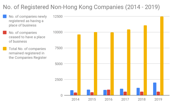 Non - Hong Kong Companies Registered 2019